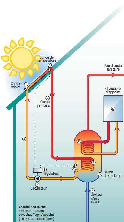 Fonctionnement Chauffe Eau Solaire 4638 chauffe eau solaire le soleil r 233 chauffe aussi votre eau