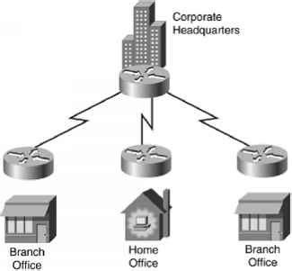 network design expert mesh versus hierarchical mesh topologies network design