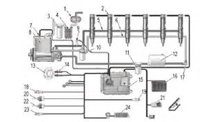 Fuel System In Diesel Engine Cat C 9 Diesel Engine Can Not Be Started What Is The