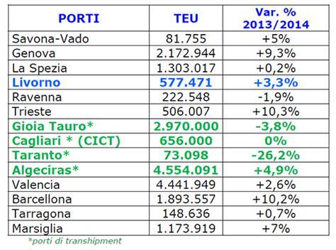 principali porti italiani italia porti e infrastrutture marittime page 35