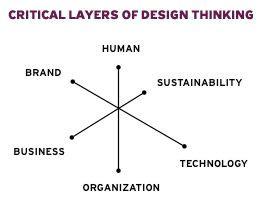 design thinking non profit 26 best ui ux concepts images on pinterest design