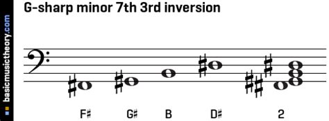 basicmusictheory.com: G-sharp minor 7th chord G Sharp Minor Triad
