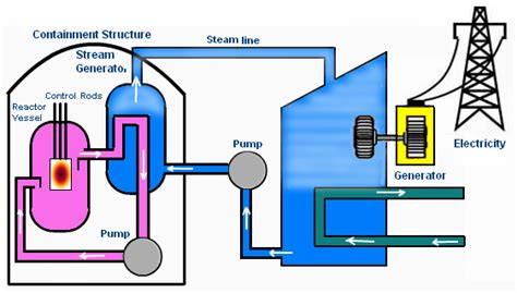 diagram of a nuclear power station nuclear plant chemistry how does a nuclear power plant