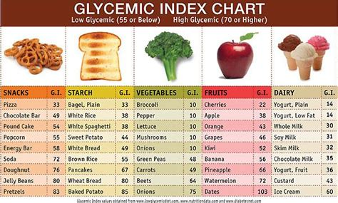 whole grains glycemic index glycemic index food list printable gi glycemic index