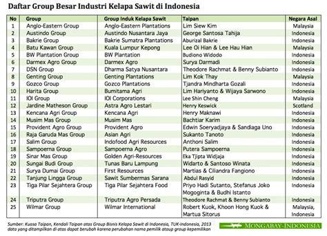 daftar lengkap alamat bank indonesia pusat terbaru daftar perusahaan indonesia direktori bisnis indonesia