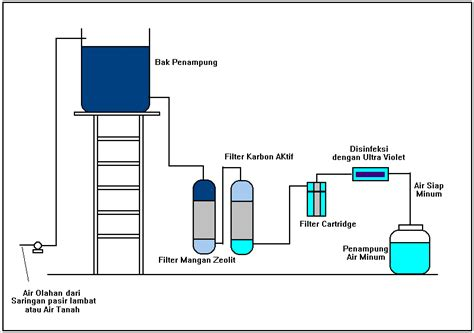 membuat filter air rumahan hr water filter cara membuat filter air sendiri