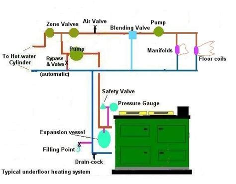 Rayburn Central Heating Diagram rayburn cookers