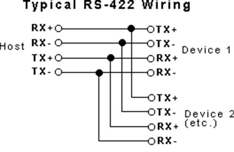 rs485, rs422 and rs232 | differences between the protocols