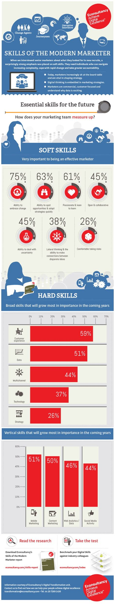 libro graphic design essentials skills interview alles zum thema the strategy web