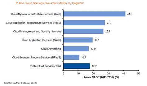 help desk to user ratio gartner cloud predictions 2012 a for research