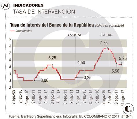banco de la repblica mantiene la tasa de inters de 0 25 bajar 237 a su tasa de inter 233 s el emisor en su reuni 243 n