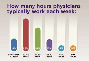Cardiologist Work Hours by The Firing Ars Technica Openforum