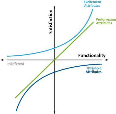 diagram to model kano model analysis creativity tools from mindtools