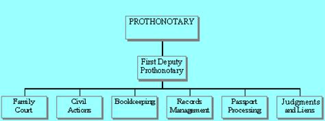 Montgomery County Birth Records Montgomery County Pa Prothonotary Records