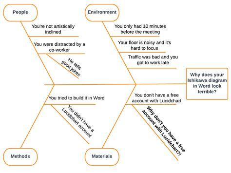 create fishbone diagram how to create a fishbone diagram in word lucidchart