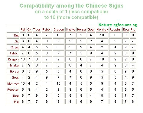 chinese horoscope compatibility image search results