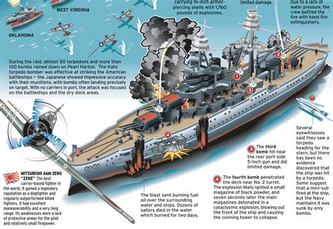 pearl harbor attack infographic i ww2 warbirds