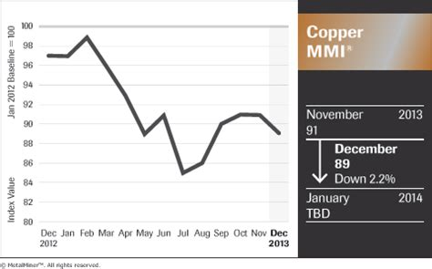 copper price outlook for 2014: long term downtrend steel