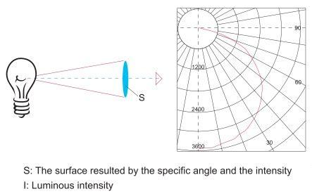 candela measurement luminous intensity unit candela cd dynamic
