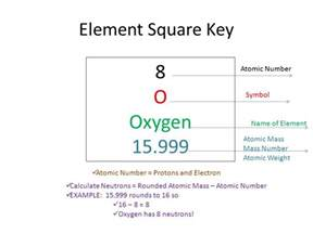Elements Protons Calculating The Number Of Protons Neutrons And Electrons