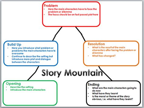 new year 2016 story ks2 story mountain by mrichmond teaching resources tes