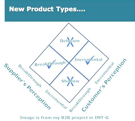 Mba New Product Development Projects by 3e Learning Npd New Product Development From My Mba Days