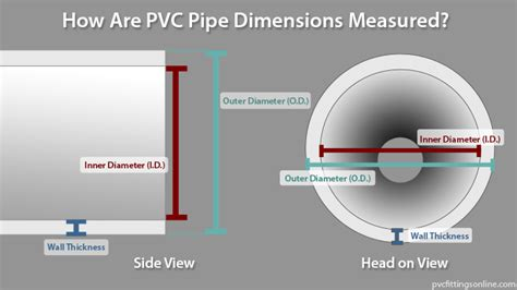 how are measured pvc pipe measurements explained