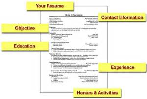 What Should You Write About In A College Essay by How To Land Your Out Of College Preparing Your Resume