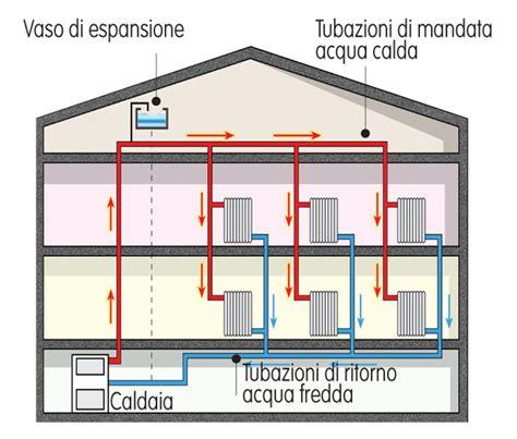 impianto condizionata casa impianto termoidraulico tipologie di installazione