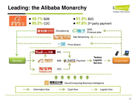 alibaba logistics model china online retail market iresearch will tao