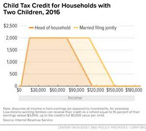 Tax Credit Formula Child Support Calculator Images Gallery