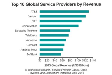a media service provider company home infonetics at t verizon and ntt bring in the most