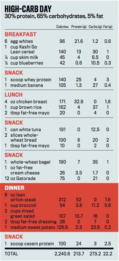 carb cycling a daily meal plan to get started carb cycling the most powerful diet program for burning