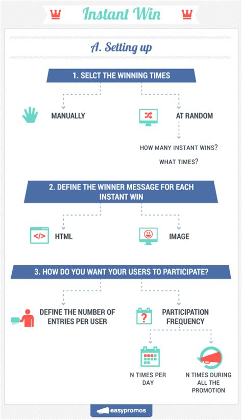 Instant Win Promotions - how to create an instant win promotion on facebook