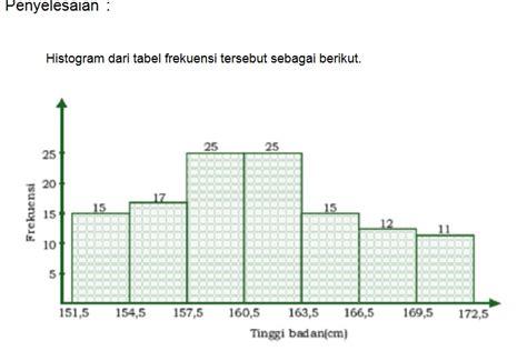 cara membuat tabel distribusi frekuensi tinggi badan makalah statistik penyajian data ketikkan fahmi