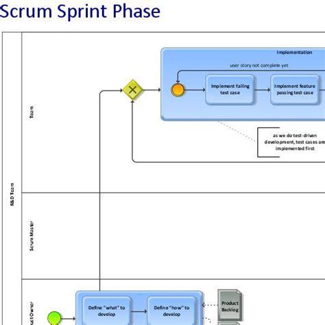 scrum bpmn diagram sprint phase of scrum aris bpm community