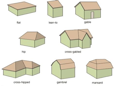 Gable Roof Shape Different Roof Shapes Gable Roof Shape Roof Plans Designs