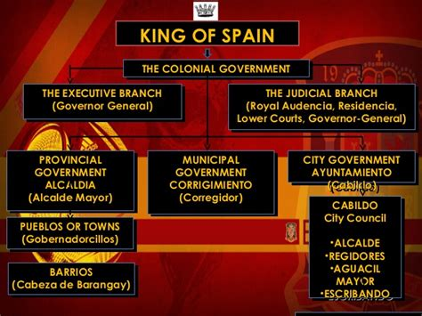 Spain In The Philippines government in the philippines by reyes gmaths