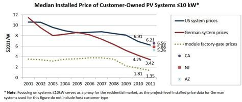 solar cost per watt installed why is rooftop solar cheaper in germany than in the u s grist