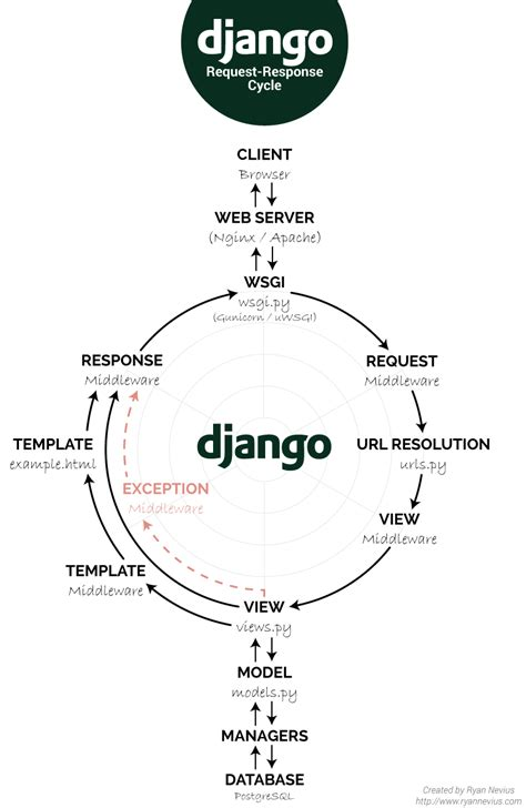 best django tutorial quora django s request response cycle a visual guide django
