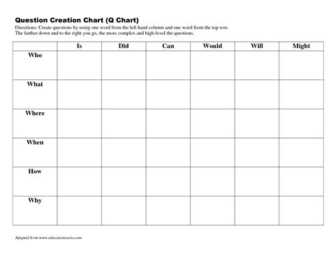 question creation chart q chart question creation chart