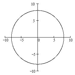 conic sections circles picture suggestion for circle graph conics