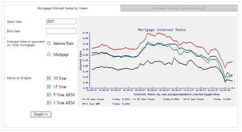 mortage interest rates