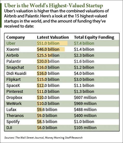 Ipo Deal Calendar The 5 Most Important 2016 Ipos To January 2016