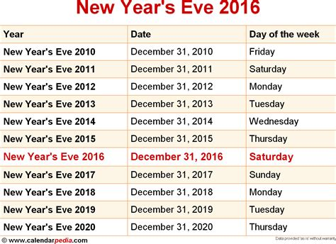 new year dates 2014 when is new year s 2016 2017 dates of new year s