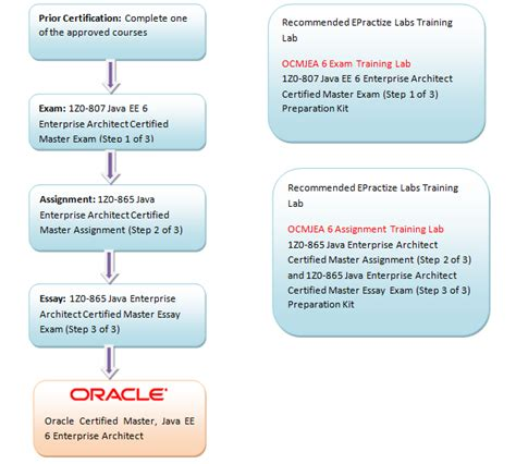 oracle certified master java ee 6 enterprise architect preparation article and