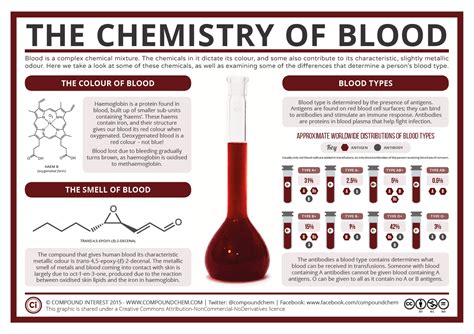 different colors of blood special the chemistry of blood compound interest