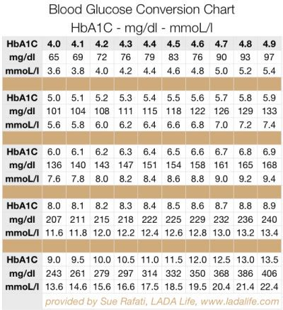 calculate hbac  fructosomine   diabetic