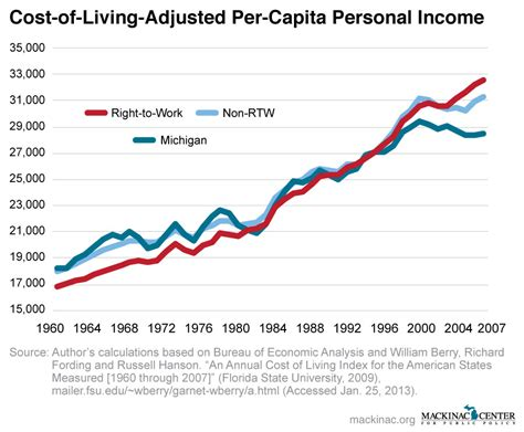 which state has the lowest cost of living right to work states have higher incomes mackinac center
