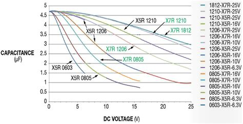 ceramic capacitors derating ceramic capacitor voltage derating 28 images figure 2 this graph shows performance of 1 0 μf
